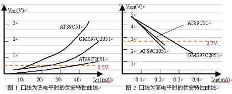 几种常用单片机I/O口线的驱动能力