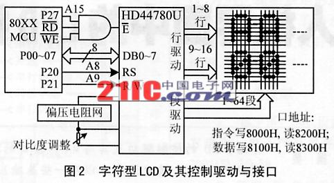 lcd与其控制驱动,接口,基本电路一起构成lcm(liquid